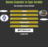 Roman Evgenjev vs Jegor Sorokin h2h player stats
