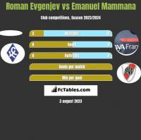 Roman Evgenjev vs Emanuel Mammana h2h player stats