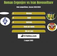 Roman Evgenjev vs Ivan Novoseltsev h2h player stats