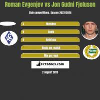 Roman Evgenjev vs Jon Gudni Fjoluson h2h player stats