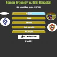 Roman Evgenjev vs Kirill Nababkin h2h player stats