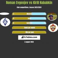Roman Evgenjev vs Kirył Nababkin h2h player stats
