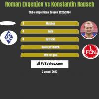 Roman Evgenjev vs Konstantin Rausch h2h player stats