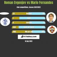 Roman Evgenjev vs Mario Fernandes h2h player stats