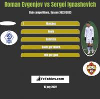 Roman Evgenjev vs Sergei Ignashevich h2h player stats