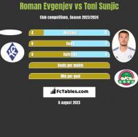 Roman Evgenjev vs Toni Sunjić h2h player stats