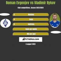 Roman Evgenjev vs Vladimir Rykov h2h player stats