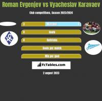 Roman Evgenjev vs Wiaczesław Karawajew h2h player stats