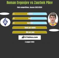 Roman Evgenjev vs Zaurbek Pliev h2h player stats