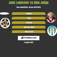 Jack Lankester vs Alan Judge h2h player stats