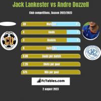 Jack Lankester vs Andre Dozzell h2h player stats