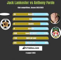 Jack Lankester vs Anthony Forde h2h player stats
