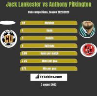 Jack Lankester vs Anthony Pilkington h2h player stats