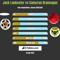 Jack Lankester vs Cameron Brannagan h2h player stats
