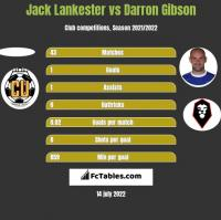 Jack Lankester vs Darron Gibson h2h player stats