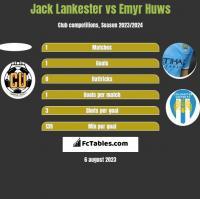 Jack Lankester vs Emyr Huws h2h player stats