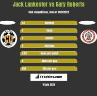 Jack Lankester vs Gary Roberts h2h player stats