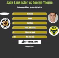 Jack Lankester vs George Thorne h2h player stats