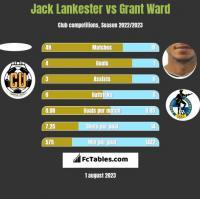 Jack Lankester vs Grant Ward h2h player stats