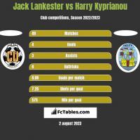 Jack Lankester vs Harry Kyprianou h2h player stats