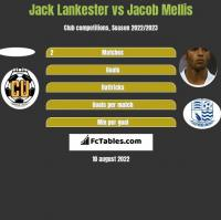 Jack Lankester vs Jacob Mellis h2h player stats