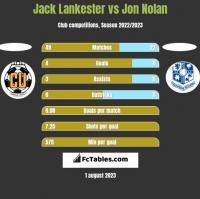 Jack Lankester vs Jon Nolan h2h player stats