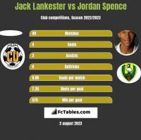 Jack Lankester vs Jordan Spence h2h player stats