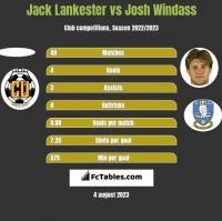 Jack Lankester vs Josh Windass h2h player stats