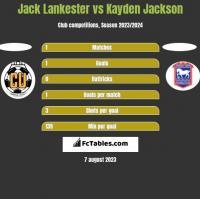 Jack Lankester vs Kayden Jackson h2h player stats