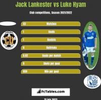 Jack Lankester vs Luke Hyam h2h player stats