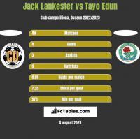 Jack Lankester vs Tayo Edun h2h player stats