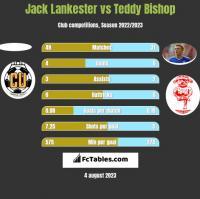 Jack Lankester vs Teddy Bishop h2h player stats
