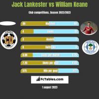 Jack Lankester vs William Keane h2h player stats