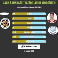 Jack Lankester vs Benjamin Woodburn h2h player stats