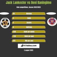 Jack Lankester vs Beni Baningime h2h player stats