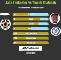 Jack Lankester vs Trevoh Chalobah h2h player stats
