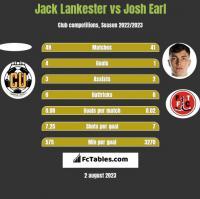 Jack Lankester vs Josh Earl h2h player stats
