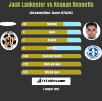 Jack Lankester vs Keanan Bennetts h2h player stats