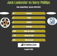Jack Lankester vs Harry Phillips h2h player stats