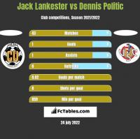 Jack Lankester vs Dennis Politic h2h player stats