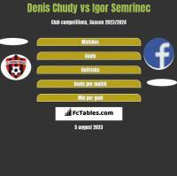 Denis Chudy vs Igor Semrinec h2h player stats