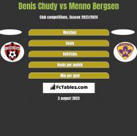 Denis Chudy vs Menno Bergsen h2h player stats