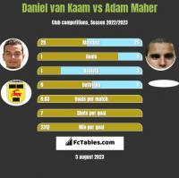 Daniel van Kaam vs Adam Maher h2h player stats