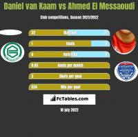 Daniel van Kaam vs Ahmed El Messaoudi h2h player stats