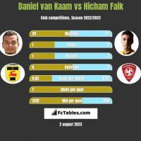 Daniel van Kaam vs Hicham Faik h2h player stats