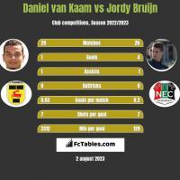 Daniel van Kaam vs Jordy Bruijn h2h player stats