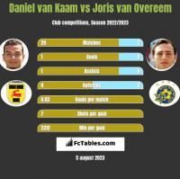 Daniel van Kaam vs Joris van Overeem h2h player stats