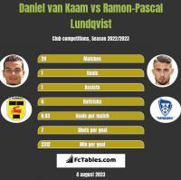 Daniel van Kaam vs Ramon-Pascal Lundqvist h2h player stats