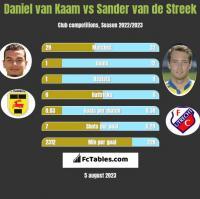 Daniel van Kaam vs Sander van de Streek h2h player stats