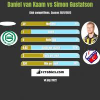 Daniel van Kaam vs Simon Gustafson h2h player stats